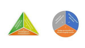 Schema Trias Energetica